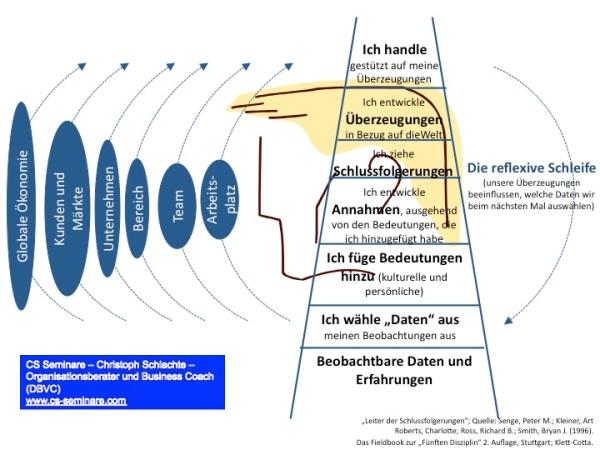 """Leiter der Schlussfolgerungen als """"Dialog- und Kommunikationsmodell"""""""