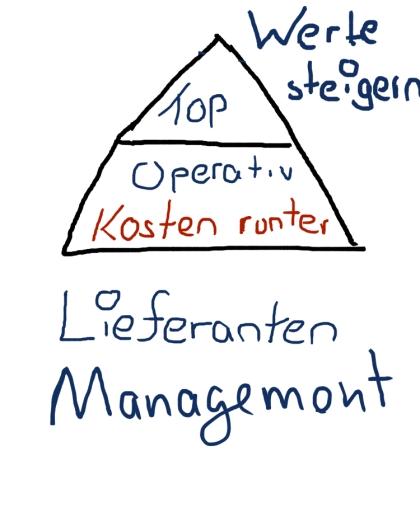 Einkaufsstrategien: Operative Lieferanten - Kosten managen - TOP Lieferanten finden und binden - Wertschöpfung optimieren