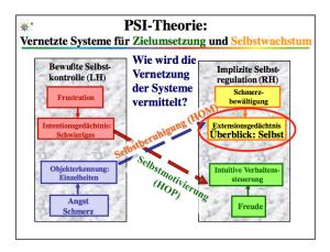 Aus PSI Schulung von Julius Kuhl