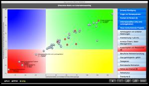 Werte - Zusammenhänge - Auswertungen - Hebelwirkungen