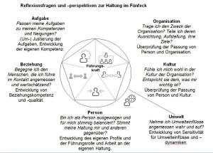 """""""Systematisch führen"""": In welcher Haltung und mit welchen Schattenseiten? nach Frank Orthey"""