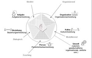 Systemisch-Fuehren-situativ