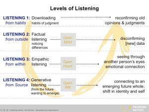 Modell aus der Theorie U - Zu- und Hinhören sowie Implikationen für die Organisation