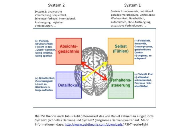 Die PSI Theorie liefert eine sehr gute Basis für die Auswahl und Entwicklung von Vertriebsmitarbeitern und Vertriebsleitung.