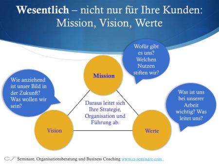 Unternehmens-Mission, Vision und Werte - zentral für Strategie, Organisation und Führung. Das als sichtbares Führungs - statt nur Management-Team auf den Weg gebracht, öffnet Türen für Innovation und Wettbewerbsfähigkeit