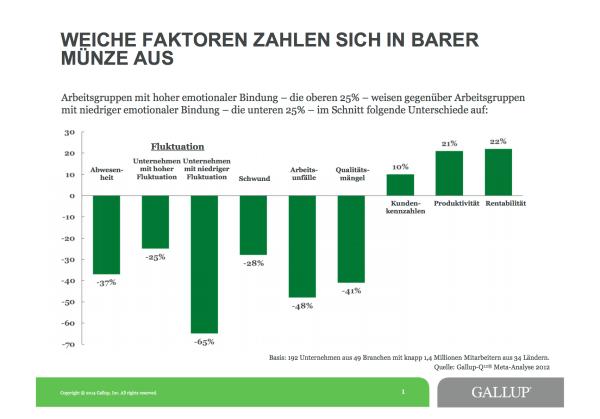 Chart Metaanalyse-Gallup-2014